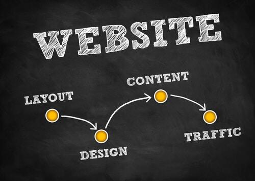 website-strategie